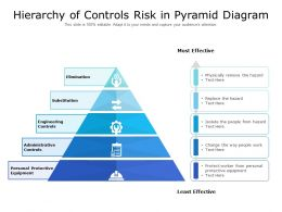 Hierarchy Of Controls Risk In Pyramid Diagram