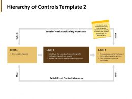 Hierarchy Of Controls Template Measures Ppt Powerpoint Presentation Portfolio Gallery