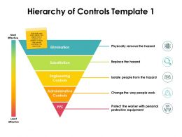 Hierarchy Of Controls Template Substitution Ppt Powerpoint Presentation Professional