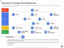 Hierarchy Of Google Cloud Resources Google Cloud IT Ppt Elements