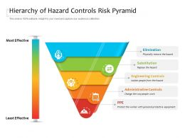 Hierarchy Of Hazard Controls Risk Pyramid