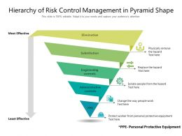 Hierarchy Of Risk Control Management In Pyramid Shape