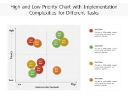 High And Low Priority Chart With Implementation Complexities For Different Tasks