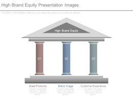 High Brand Equity Presentation Images