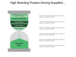 High Branding Powers Among Suppliers Customers Increase Company Sales