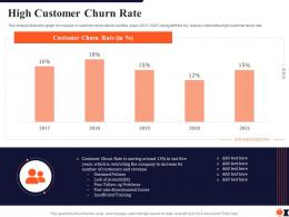 High Customer Churn Rate Process Redesigning Improve Customer Retention Rate Ppt Layouts Slide