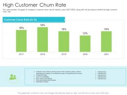 High Customer Churn Rate Techniques Reduce Customer Onboarding Time