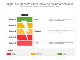 High Low Medium Chart Showing Business Activities