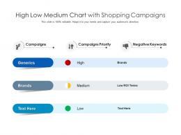 High Low Medium Chart With Shopping Campaigns