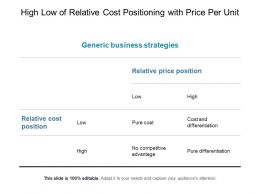 High Low Of Relative Cost Positioning With Price Per Unit