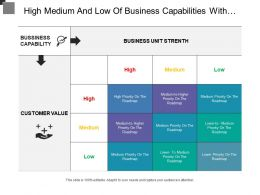 High Medium And Low Of Business Capabilities With Customer Value