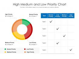 High Medium And Low Priority Chart