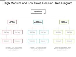 High Medium And Low Sales Decision Tree Diagram