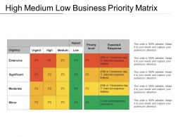 High Medium Low Business Priority Matrix