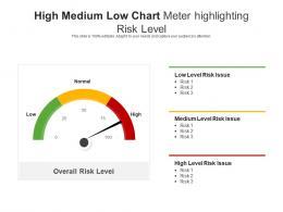 High Medium Low Chart Meter Highlighting Risk Level