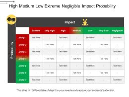 High Medium Low Extreme Negligible Impact Probability