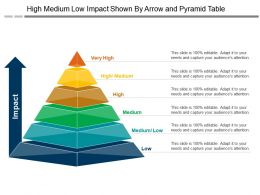 High Medium Low Impact Shown By Arrow And Pyramid Table
