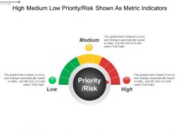High Medium Low Priority Risk Shown As Metric Indicators