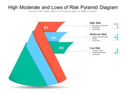High Moderate And Lows Of Risk Pyramid Diagram