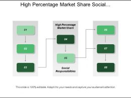 High Percentage Market Share Social Responsibilities Products Service Quality