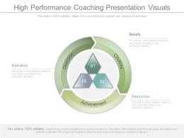 High Performance Coaching Presentation Visuals