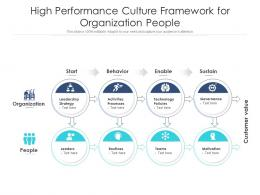 High Performance Culture Framework For Organization People