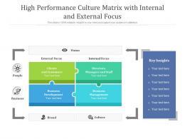 High Performance Culture Matrix With Internal And External Focus