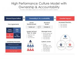 High Performance Culture Model With Ownership And Accountability