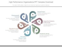 High Performance Organizations Ppt Samples Download