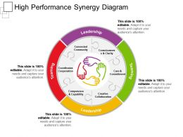 High Performance Synergy Diagram Ppt Sample