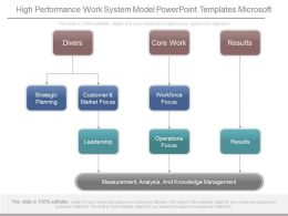 High Performance Work System Model Powerpoint Templates Microsoft