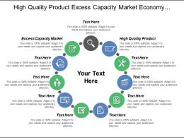 High Quality Product Excess Capacity Market Economy Rebounding