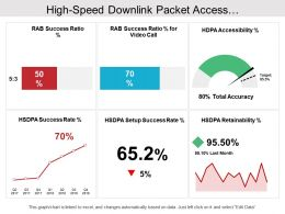 High Speed Downlink Packet Access Telecommunications Dashboard