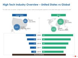 High Tech Industry Overview United States Vs Global Ppt Powerpoint Presentation Styles