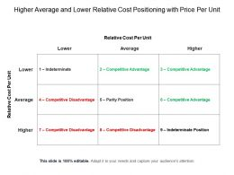 Higher Average And Lower Relative Cost Positioning With Price Per Unit