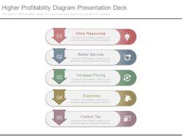 Higher Profitability Diagram Presentation Deck