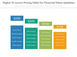 Higher To Lower Pricing Table For Financial Value Updation Powerpoint Slides
