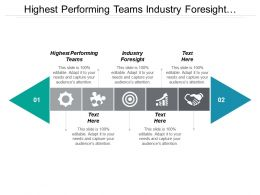 Highest Performing Teams Industry Foresight Organization Change Management
