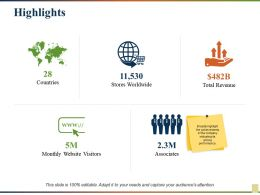 Highlights Stores Worldwide Monthly Website Visitors Total Revenue