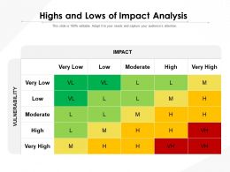 Highs And Lows Of Impact Analysis