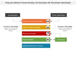 Hiring And Selection Process Showing Job Description With Recruitment Specification