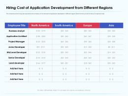 Hiring Cost Of Application Development From Architect Ppt Templates