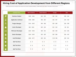 Hiring Cost Of Application Development From Different Regions Ppt Model