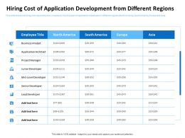 Hiring Cost Of Application Development From Lead Developer Ppt Powerpoint Rules