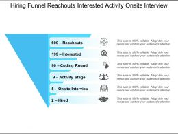 Hiring Funnel Reachouts Interested Activity Onsite Interview