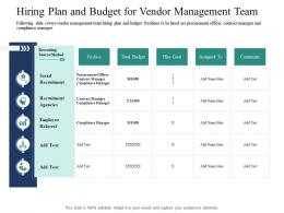 Hiring Plan And Budget For Vendor Management Team Introducing Effective VPM Process In The Organization