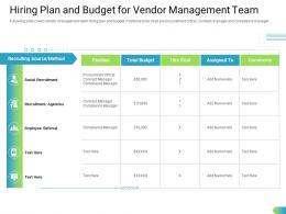 Hiring Plan And Budget For Vendor Management Team Ppt Download