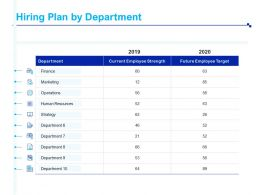 Hiring Plan By Department Current Employee Strength Ppt Powerpoint Presentation Model
