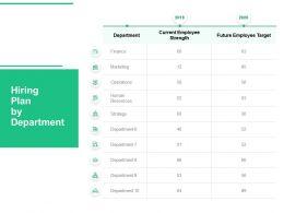 Hiring Plan By Department Future Employee Target Ppt Powerpoint Presentation Portfolio Rules