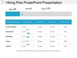 Hiring Plan Powerpoint Presentation